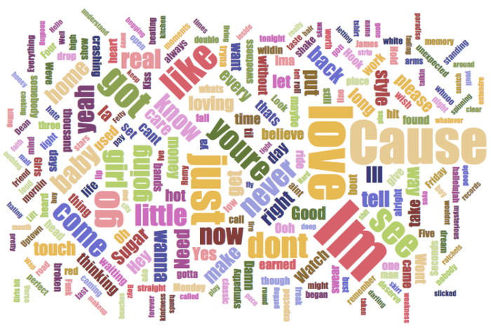 Lyrical word cloud from 2015