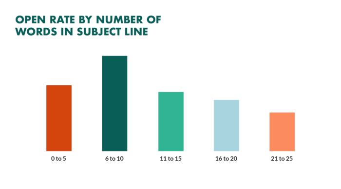 Email open rates can change with tight subject lines
